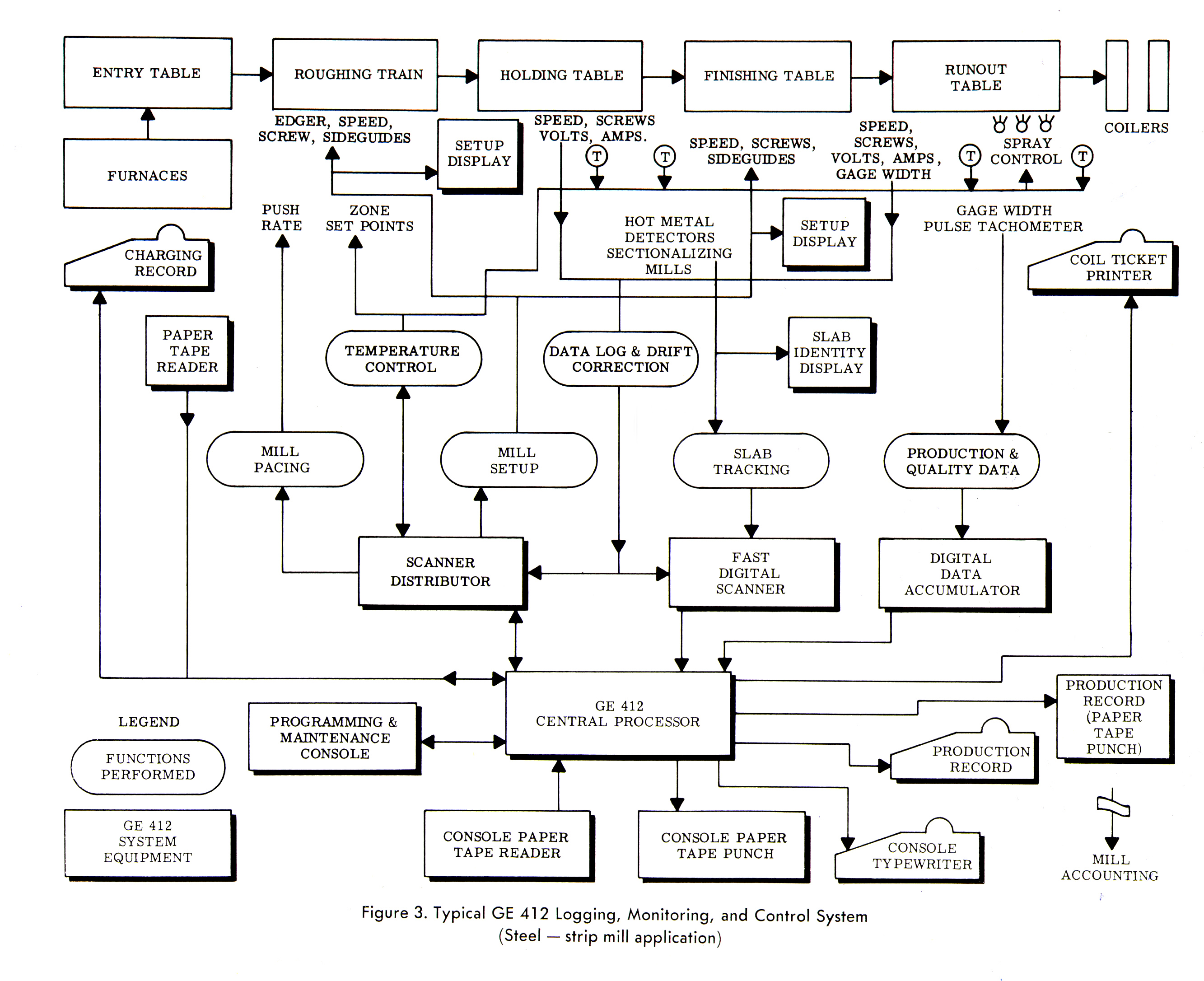 GE Process Control